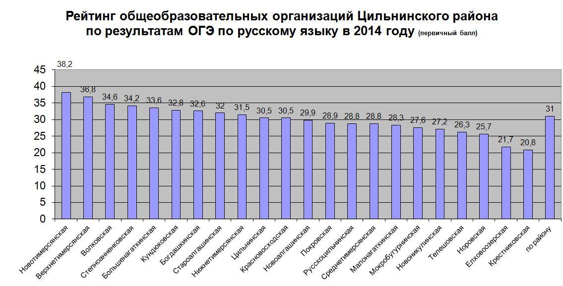 рейтинг школ омска по результатам 2015 современных